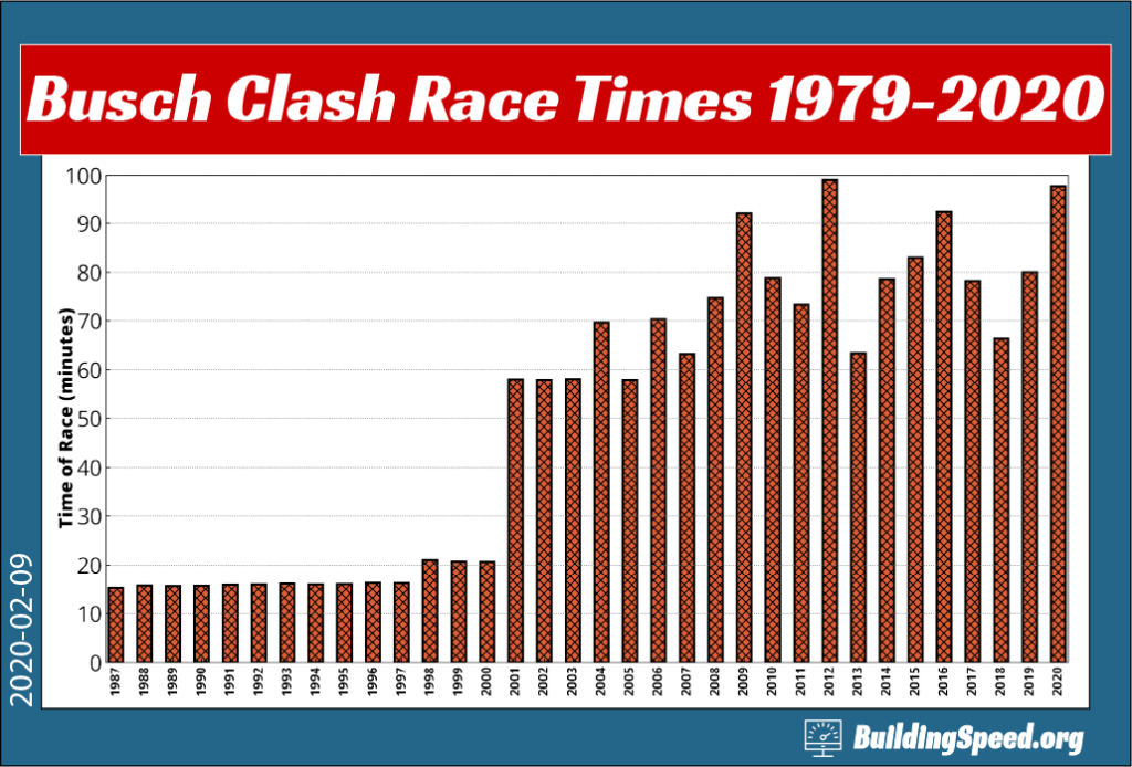 A column chart showing the race lengths, in minutes, of the Busch Clash from 1979-2020.