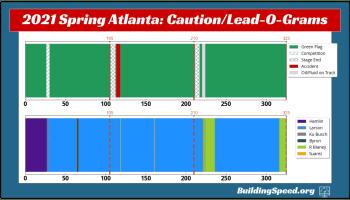 The Lead-O-Gram and Caution-O-Gram for 2021 SprinG Atlanta