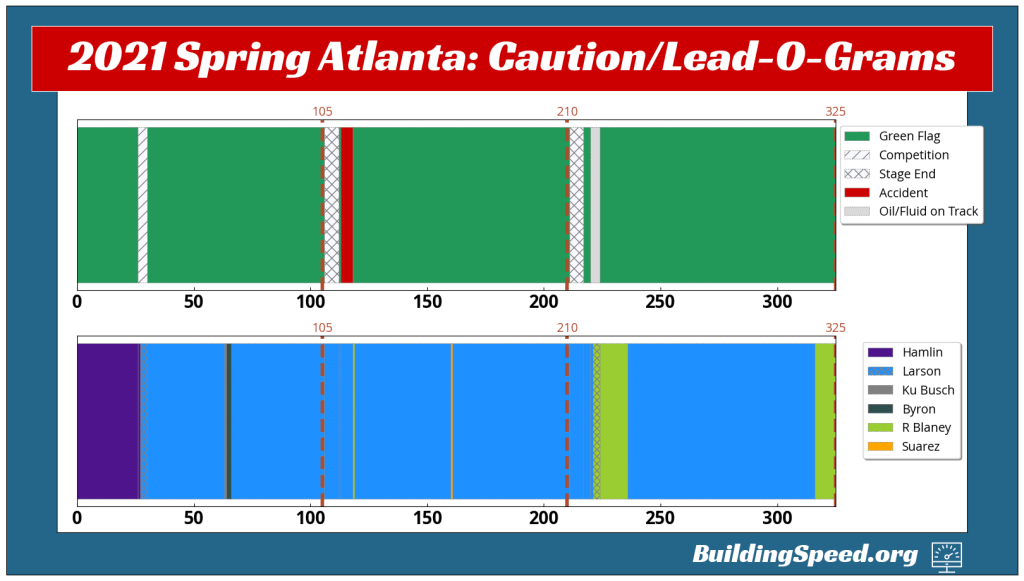 The Lead-O-Gram and Caution-O-Gram for 2021 SprinG Atlanta