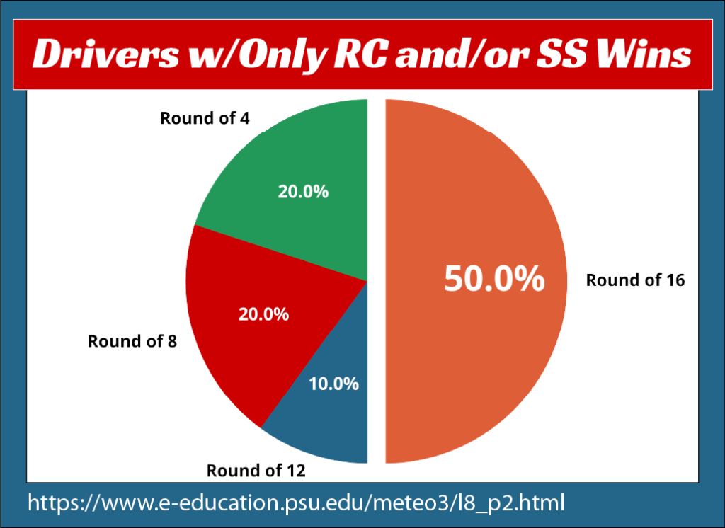 A pie chart showing that 50% of the drivers who get into the playoffs having only won road courses and/or superspeedway races don't make it out of the top 16.