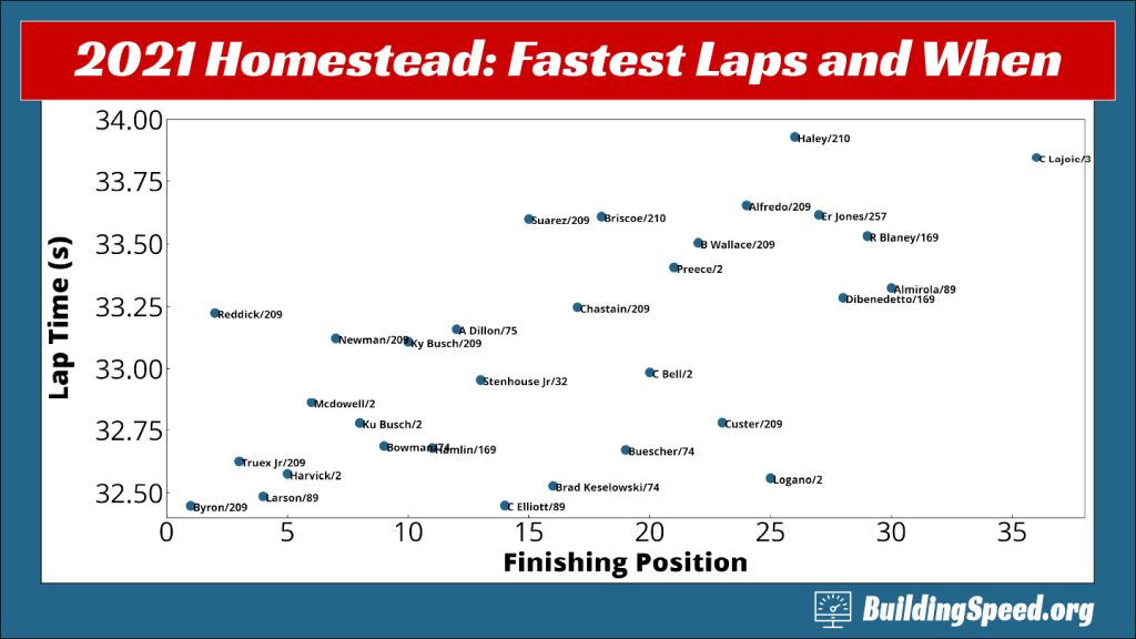 2021 Homestead race review: A scatter plot showing drivers' fastest laps and when they were run