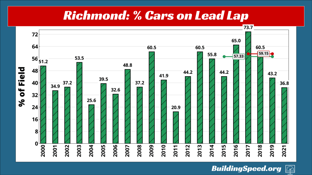 A graph of the percentage of cars finishing on the lead lap in Spring Richmond races 2000-2021