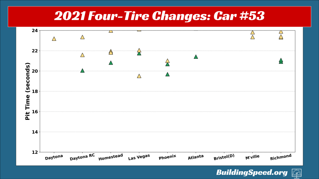 A graph showing pit-stop times for the #53 car for 2021