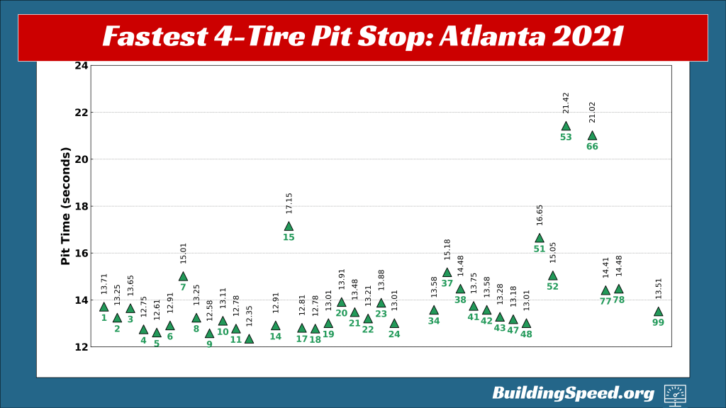 A graph showing the fastest pit stops at the 2021 Atlanta race by car number
