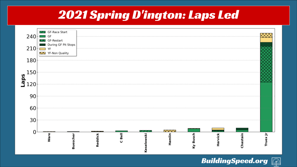 A column chart of laps led for 2021 Spring Darlington showing Martin Truex, Jr.'s absolute dominance