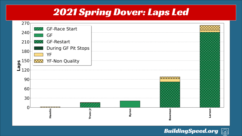 A vertical bar chart showing laps led by driver and how the lead was acquired.