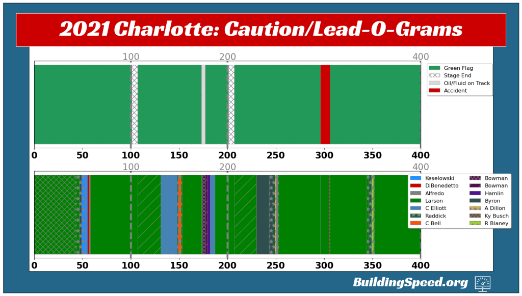 2021 Spring Charlotte Caution and Lead-O-Grams showing very few cautions and seemingly a lot of lead changes