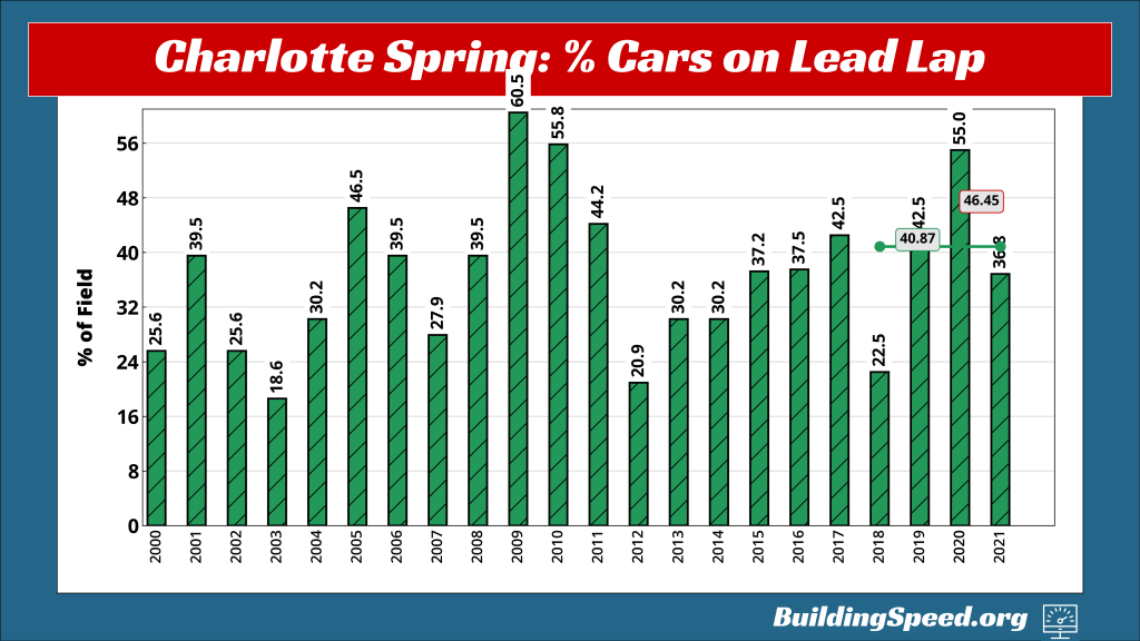 A vertical bar chart showing the percentage of cars finishing on the lead lap in Charlotte Spring races.