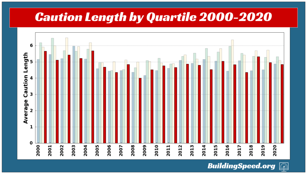 A vertical column chart showing the average caution lengths for the four quarters of races from 2000-2020
