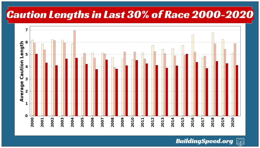 A vertical column chart showing the average caution lengths for last three tenths of races from 2000-2020