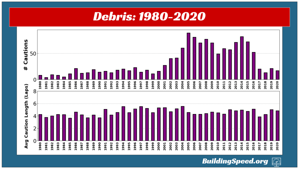 Two vertical bar charts showing the frequency of cautions and the average caution length for cautions caused by debris in seasons from 1980-2020
