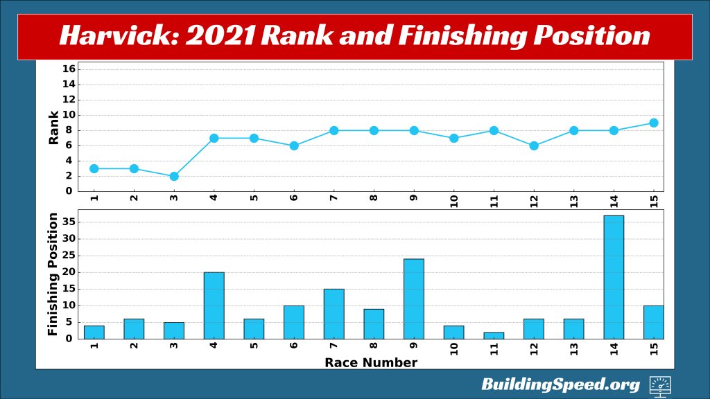 The top scatter plot shows Kevin Harvick's rank as a function of race number in 2021, while the bottom vertical bar graph shows his finishes for each race