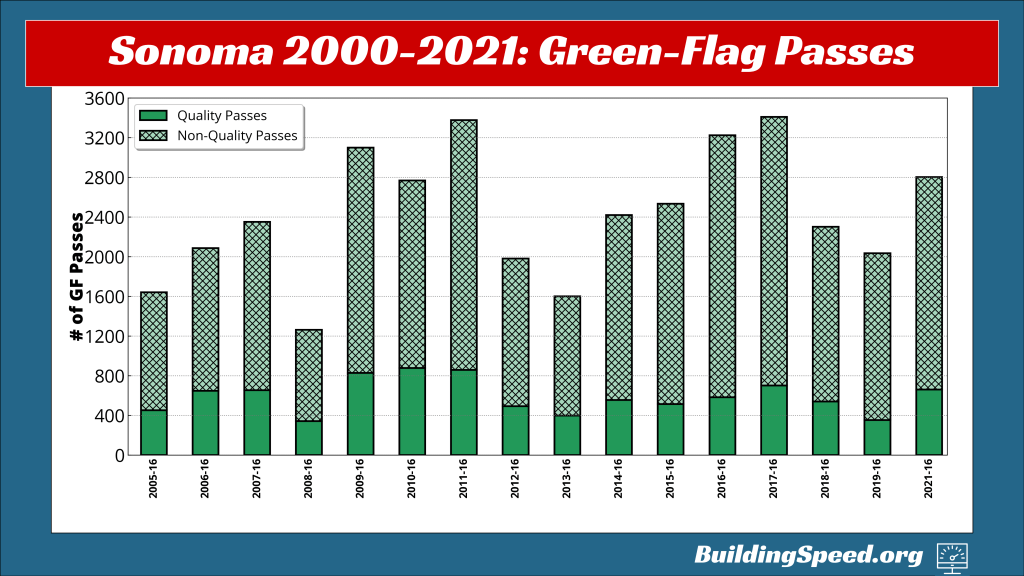A stacked vertical bar graph showing the number of green-flag passes. broken down into quality (for position) and non-quality passes.