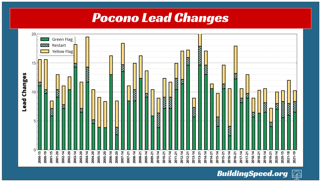 A stacked column chart showing the number of lead changes at Pocono from 2000-2021. There's no big break in the years when new rules packages were announced.