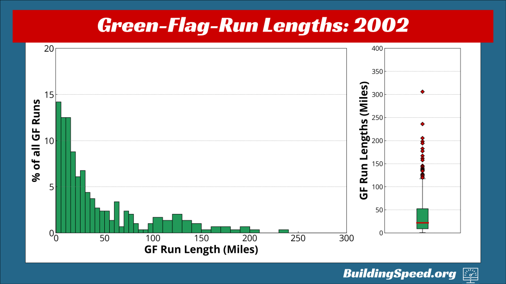 A histogram showing the percentage of green-flag laps by length on the left; on the right, a boxplot showing the distribution of green-flag-run lengths for 2002
