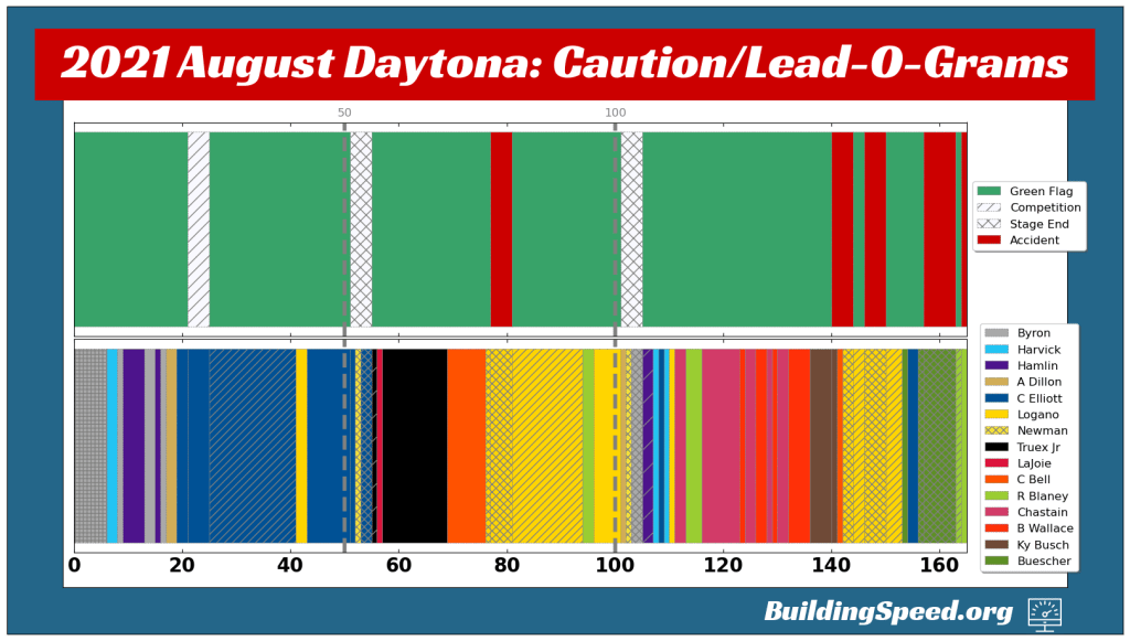 The Lead- and Caution-O-Grams for the 2021 August Daytona Race