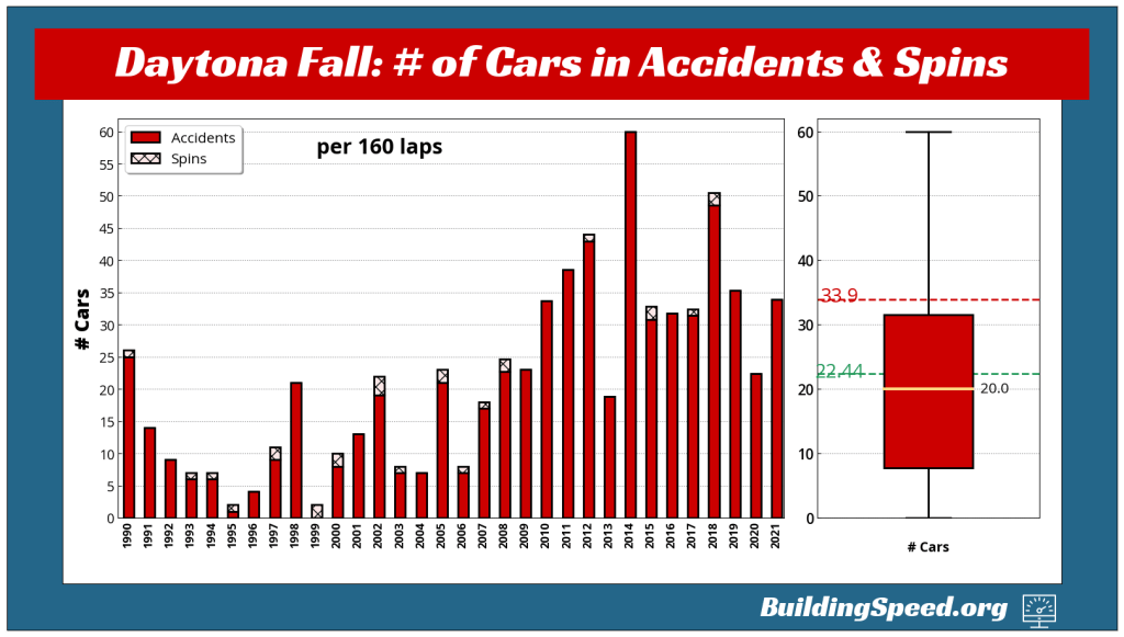 The Summer Daytona race has turned into a car-eating extravaganza, as shown by this vertical bar graph and accompanying boxplot.