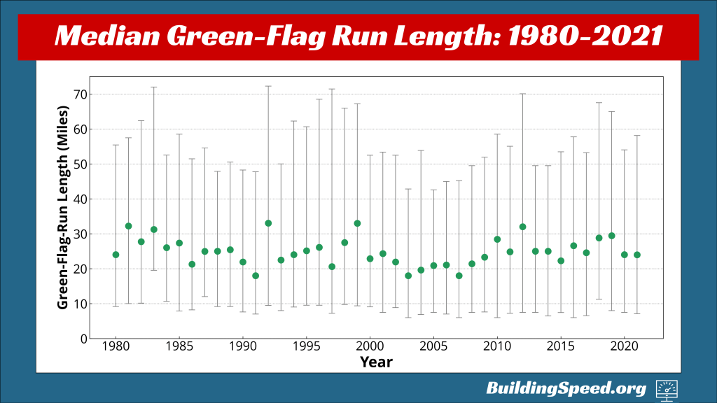 A scatter plot showing the median and the middle 50% of all green-flag runs from 2980-2021.