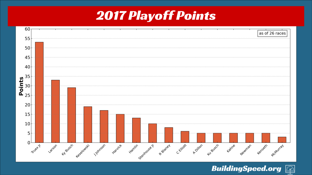 A vertical bar chart of the playoff points in 2017 entering the playoffs