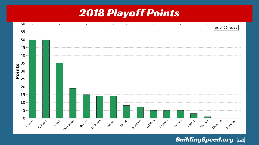A vertical bar chart of the playoff points in 2018 entering the playoffs
