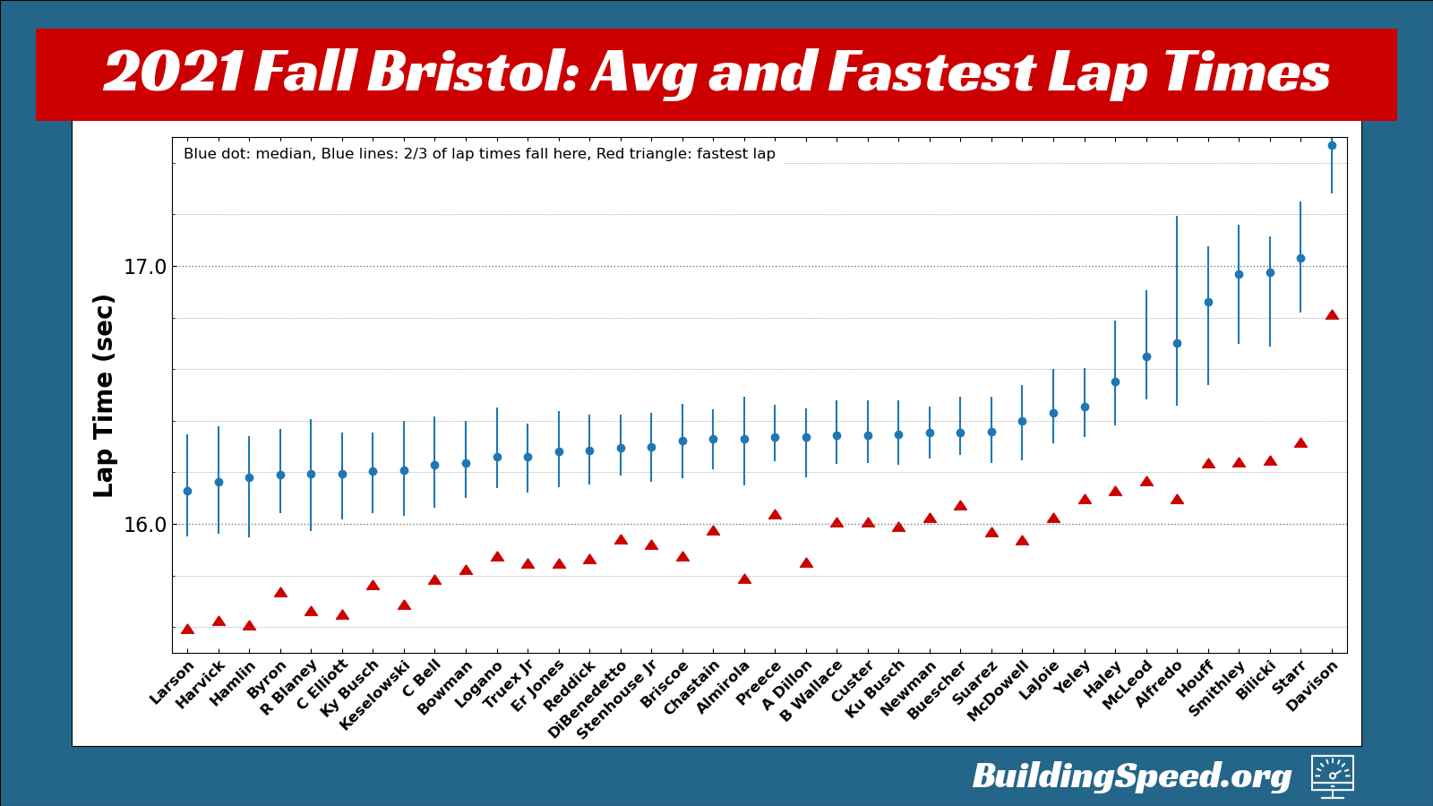The 2021 Fall Bristol Race recap shows the average lap time and fastest lap times for all drivers.