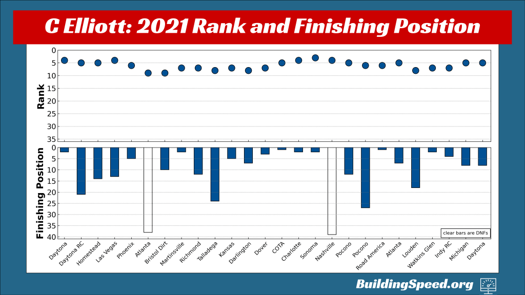Chase Elliott's rank and finishing position for all 26 races in the regular season, shown by week.