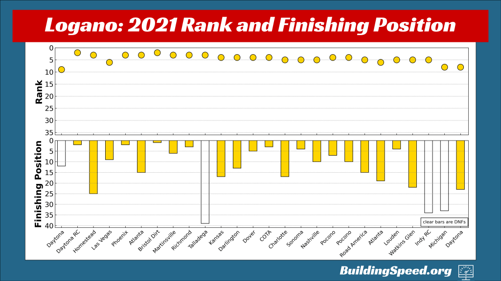 Joey Logano's rank and finishing position for all 26 races in the regular season, shown by week.