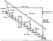 stair railing parts diagram reese brakeman compact wiring functions of building components continued | technology demystified