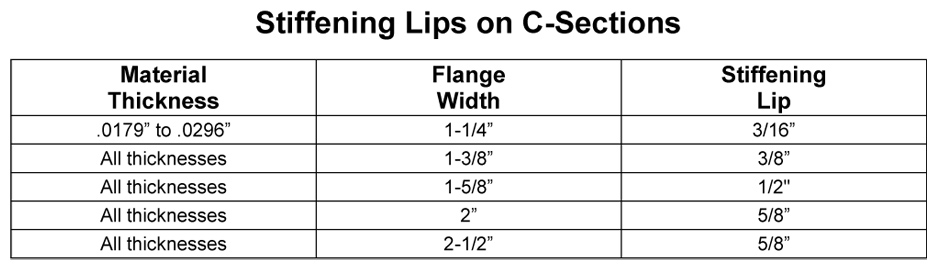 Stiffening Lips On C Sections