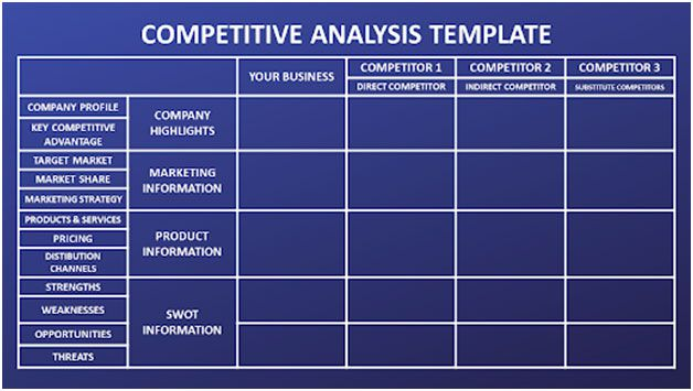More than 100 options are waiting for you! Competitor Analysis How To Research Your Competition And Win
