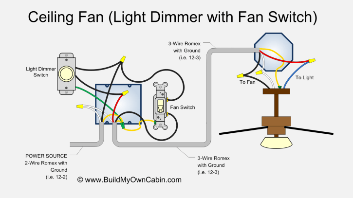 Ceiling Fan Wiring Diagram (With Light Dimmer