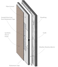 Failures Associated with Synthetic Stucco Over Fiber