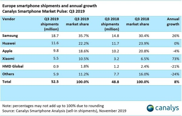 Report: Europe saw the highest growth of smartphone sales globally in Q3