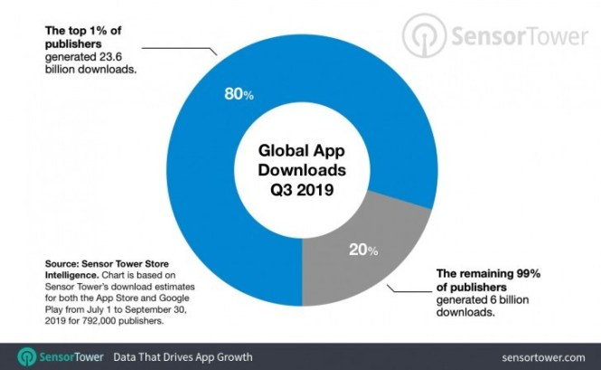 One percent of the app publishers account for 80% of the total downloads in Q3 2019