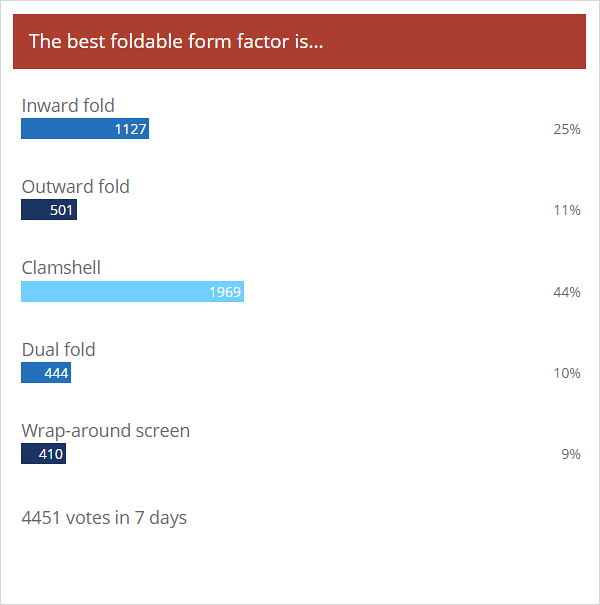 Weekly poll results: clamshells beat other foldabledesigns
