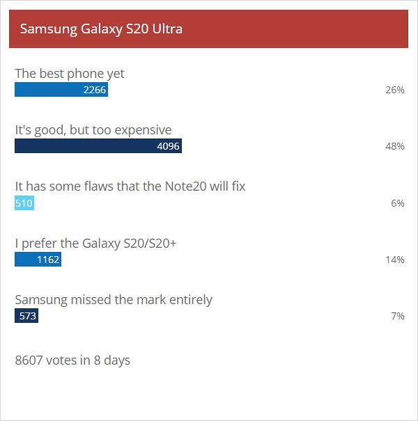 Weekly poll results: Samsung Galaxy S20 trio excites, Galaxy Z Flip proves controversial