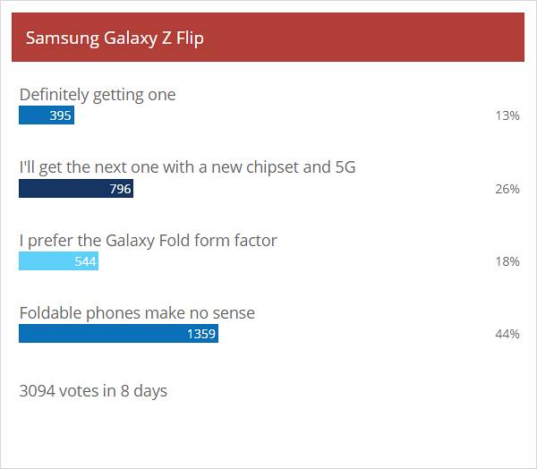 Weekly poll results: Samsung Galaxy S20 trio excites, Galaxy Z Flip proves controversial