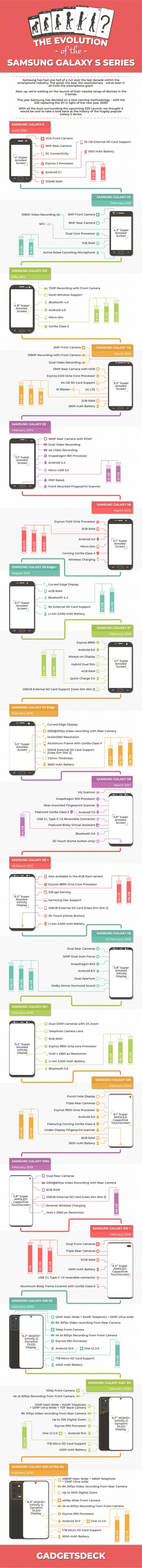 Infographic: 11 generations of Galaxy S flagships