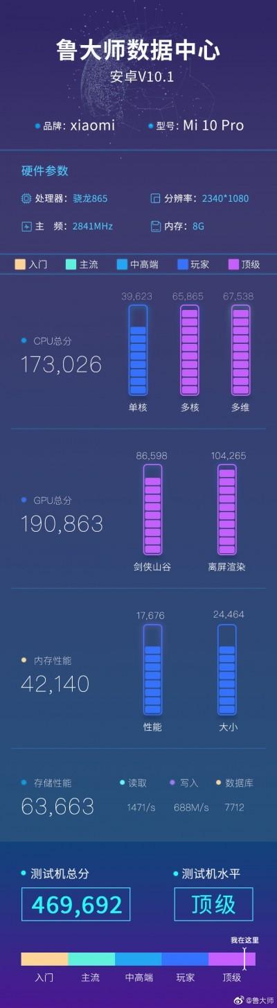 Master Lu benchmark score from Xiaomi Mi 10 Pro