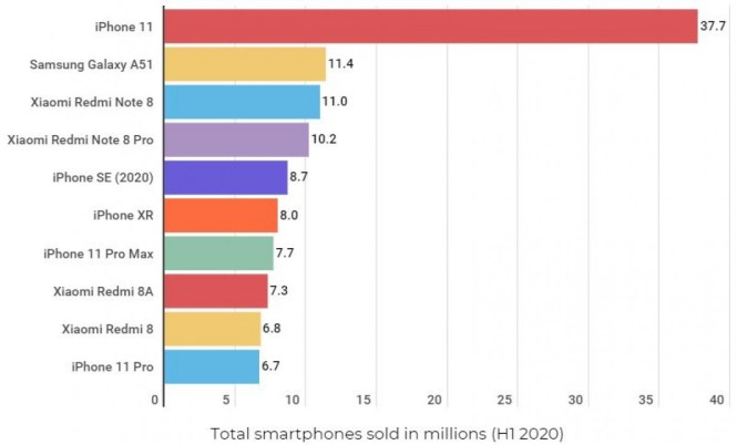 Samsung, Huawei and Apple ship the most phones in Q2 of 2020