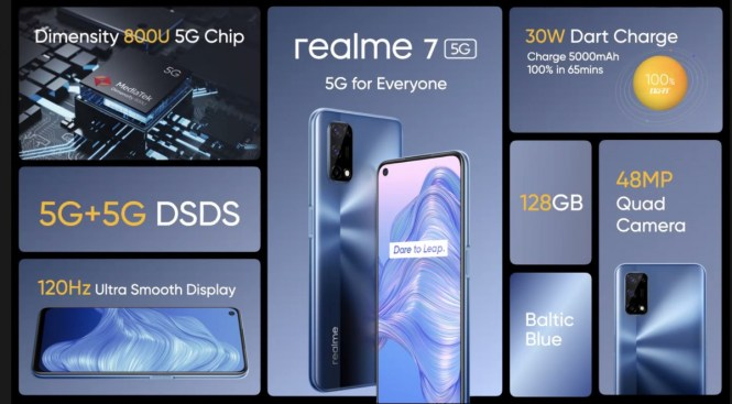 Weekly poll results: Realme 7 5G gets a lukewarm reception as its Black Friday gambit fails