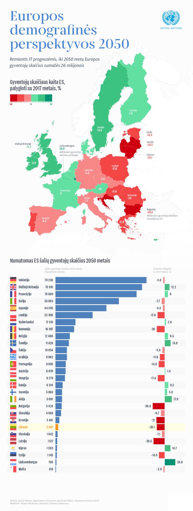 Gyventojai ES Lietuvoje mažėja.png