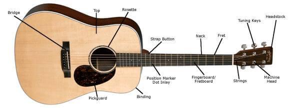 Memainkan gitar dengan belajar membaca tab
