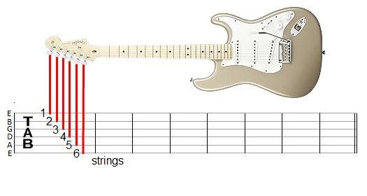 membaca tab gitar dengan benar