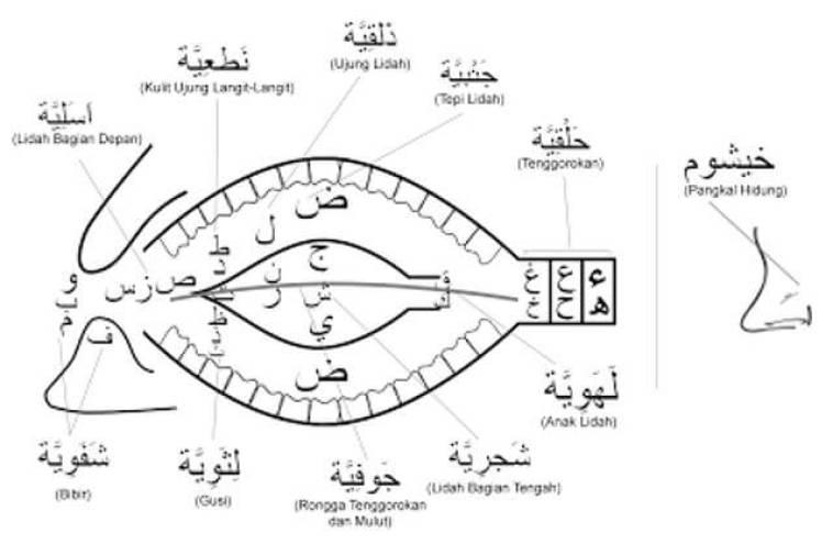 membuat suara merdu dengan al quran