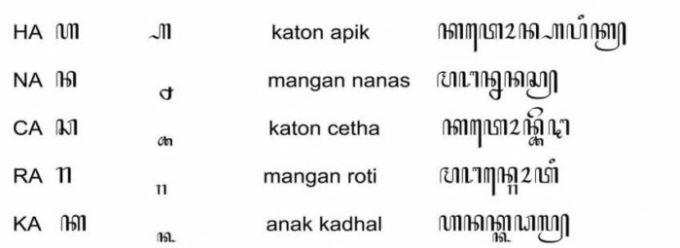 Contoh Penggunaan Pasangan Aksara Jawa