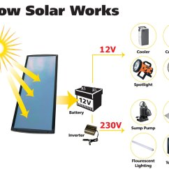 How Solar Power Works Diagram Tiger Life Cycle Sustainable Energy