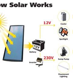 how solar power works diagram [ 1500 x 1135 Pixel ]