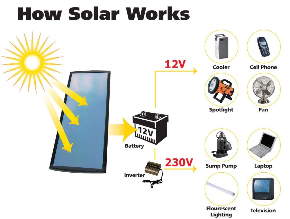 medium resolution of how solar power works diagram