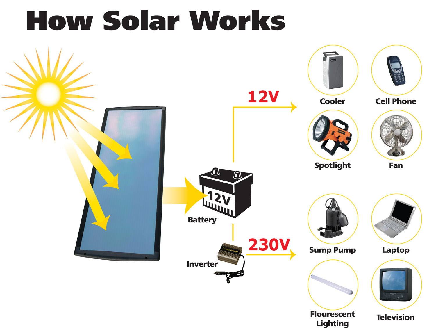 hight resolution of how solar power works diagram